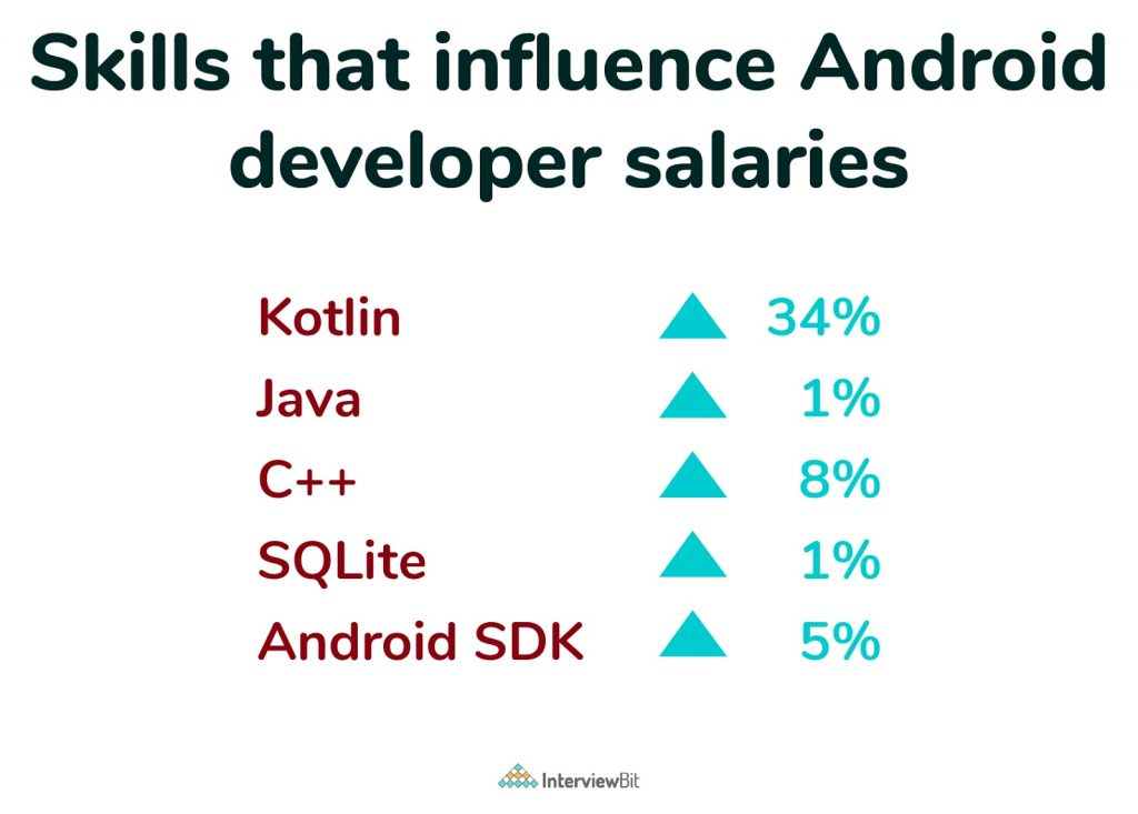 android developer salary based on skills