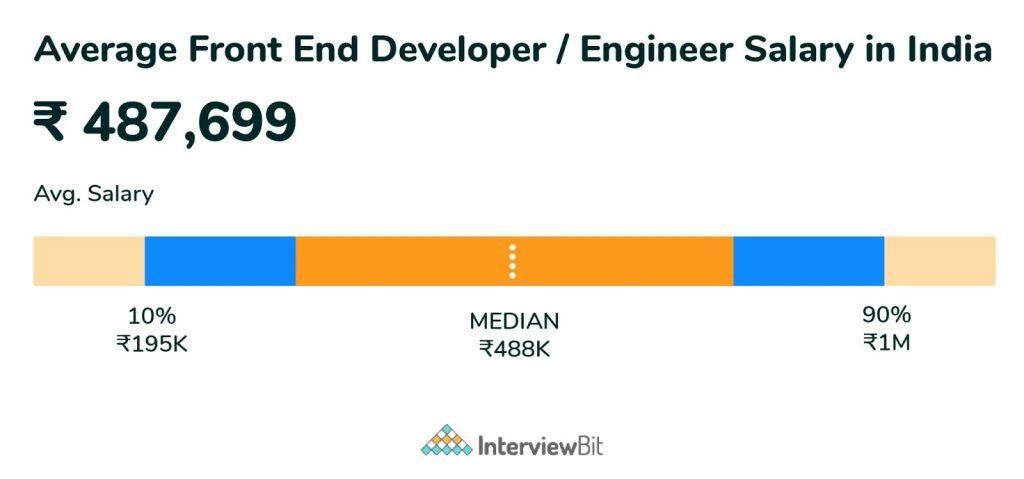 average frontend developer salary