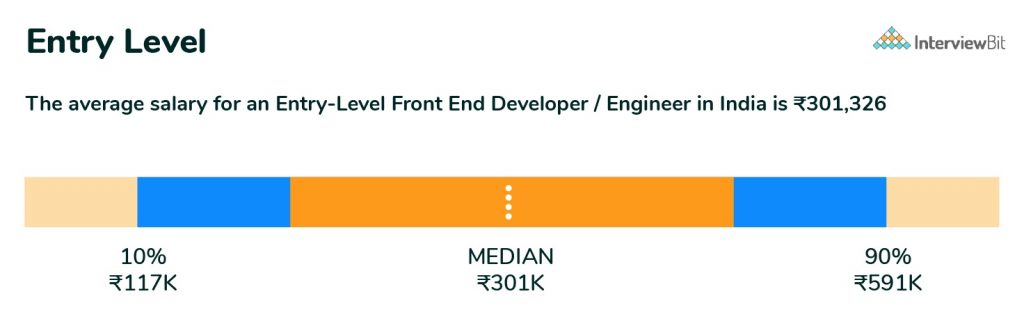 entry level frontend developer salary in india