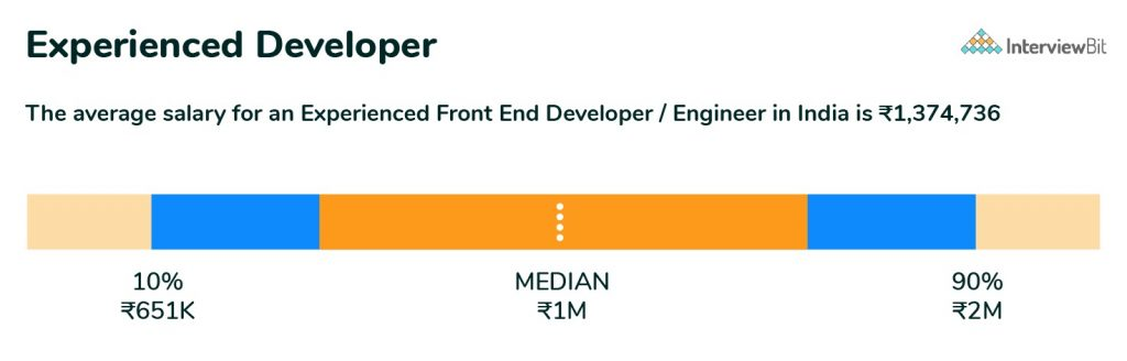 experienced frontend developer salary in india