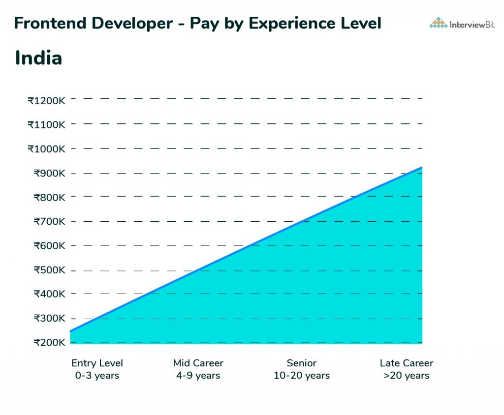 frontend developer salary pay by experience
