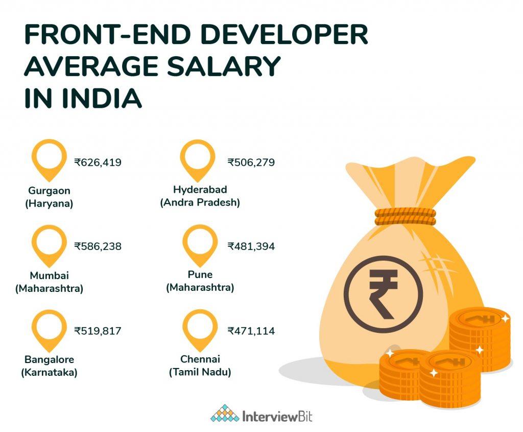 frontend developer salary based on location
