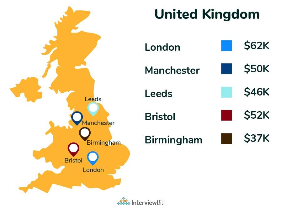 frontend developer salary in UK