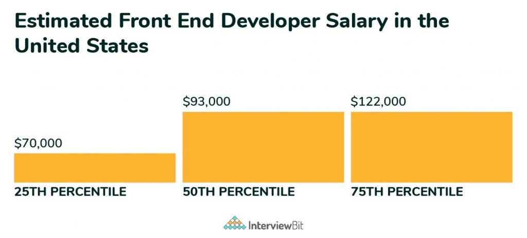 frontend developer salary in US