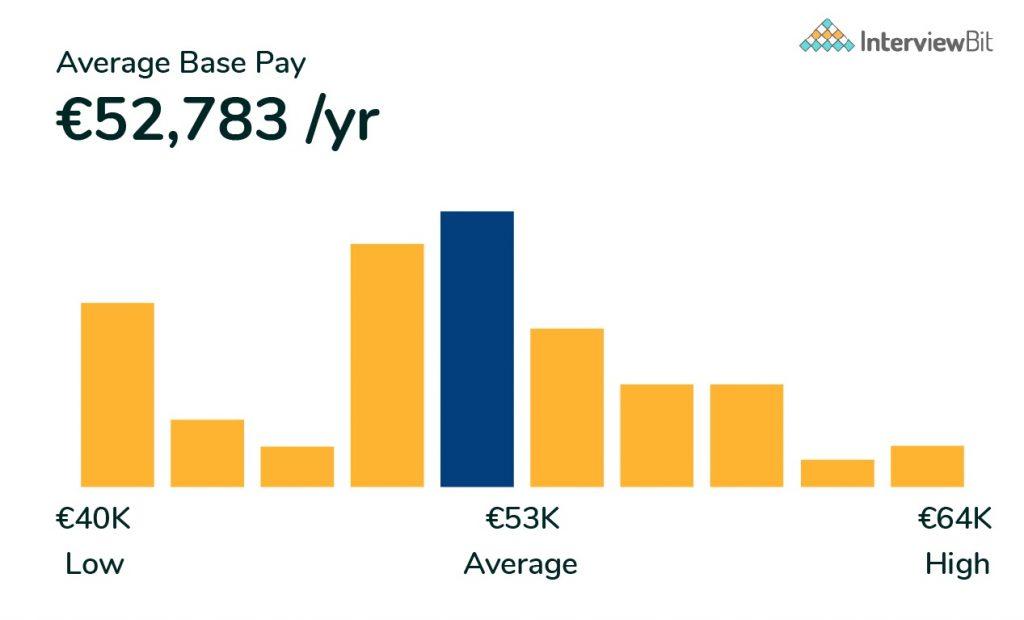 frontend developer salary in germany