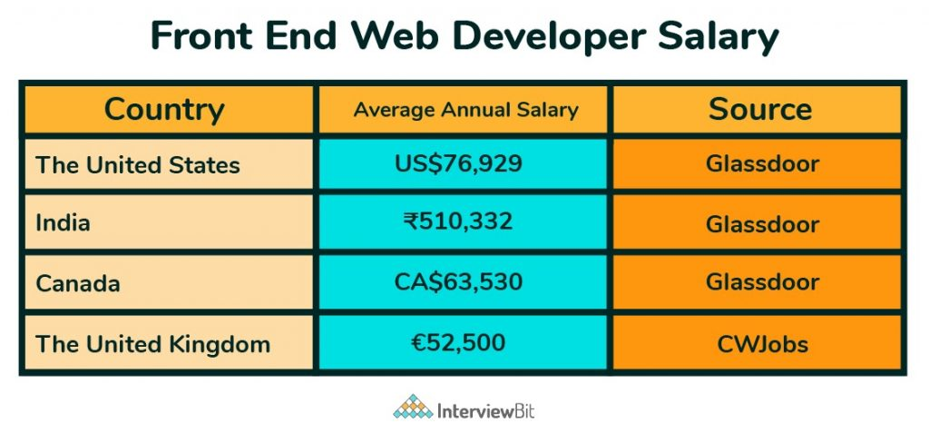 frontend developer salary in other countries