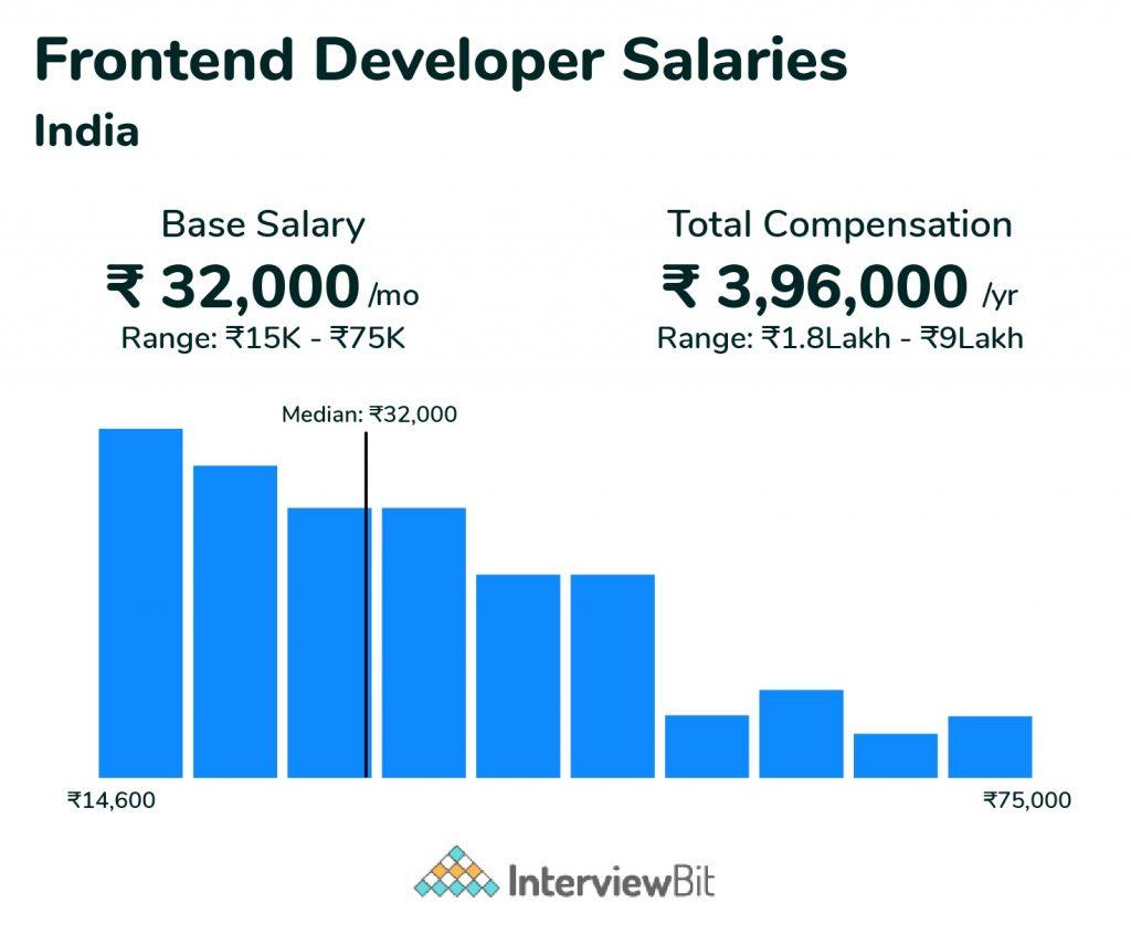 frontend developer salary on month base