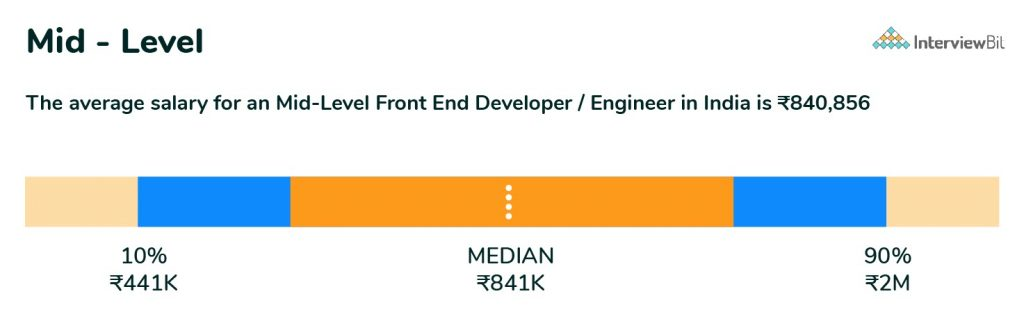 mid level frontend developer salary in india