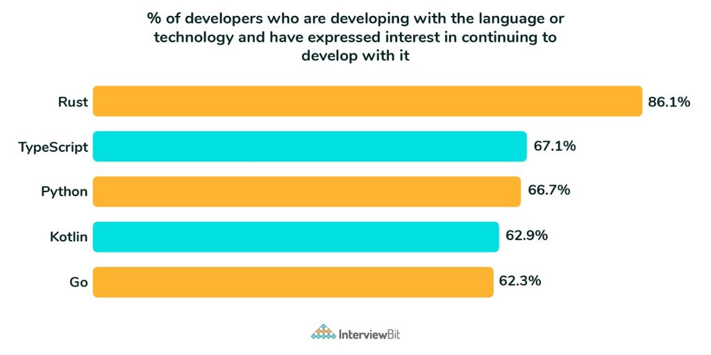 most loved programming language in 2020