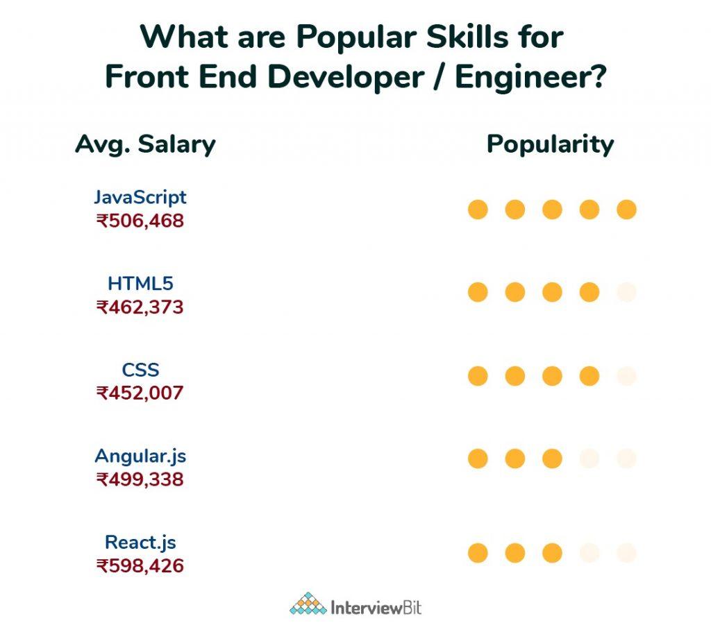 popular skills for frontend developer