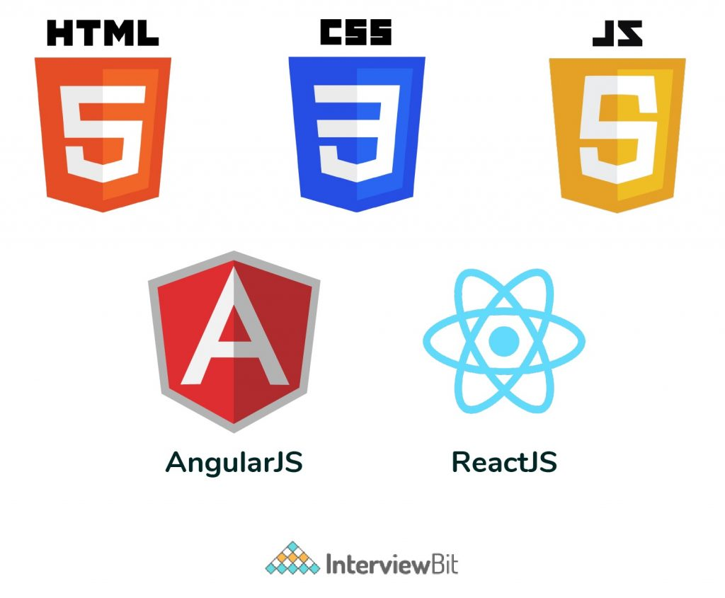 Required skills for frontend developer