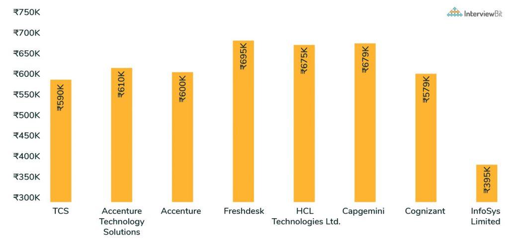top companies frontend developer salary