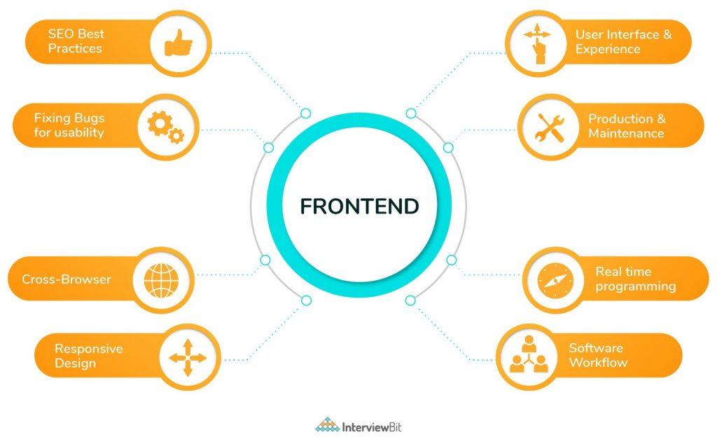 what frontend developer do