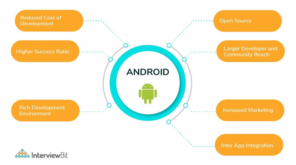 Why android is preferred over IOS