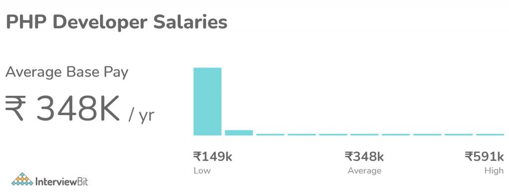 average salary of php developer in india
