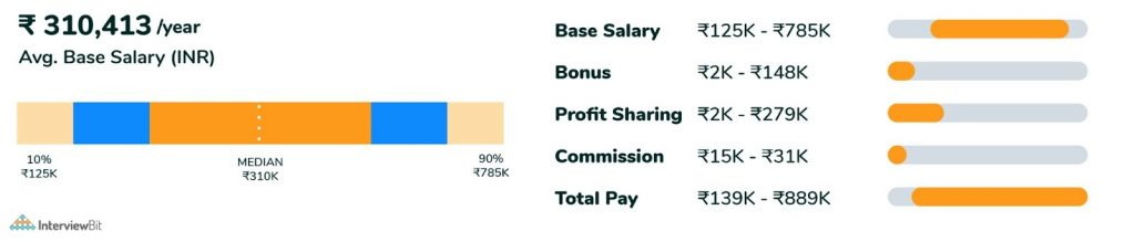 average salary of web developer in inda