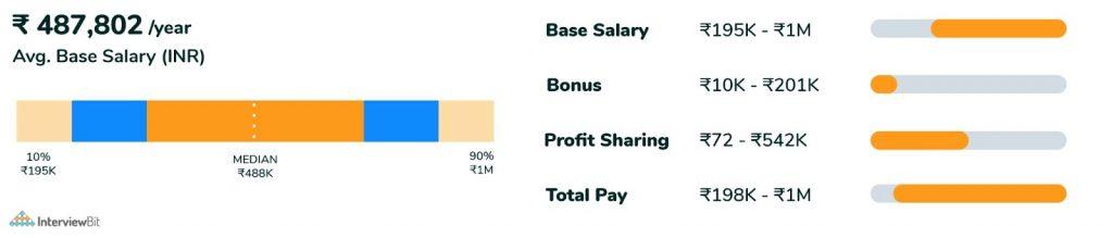 average salary of front end developer