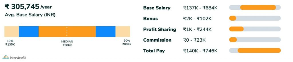 early level web developer salary in india