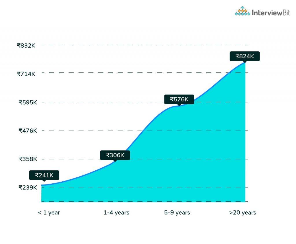 experienced web developer salary graph