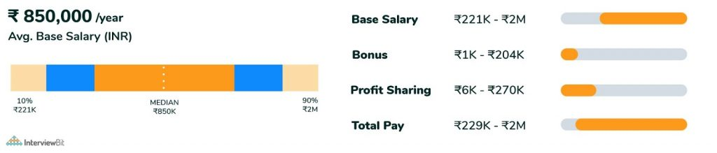 experienced web developer salary in india