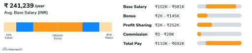 web developer salary for fresher