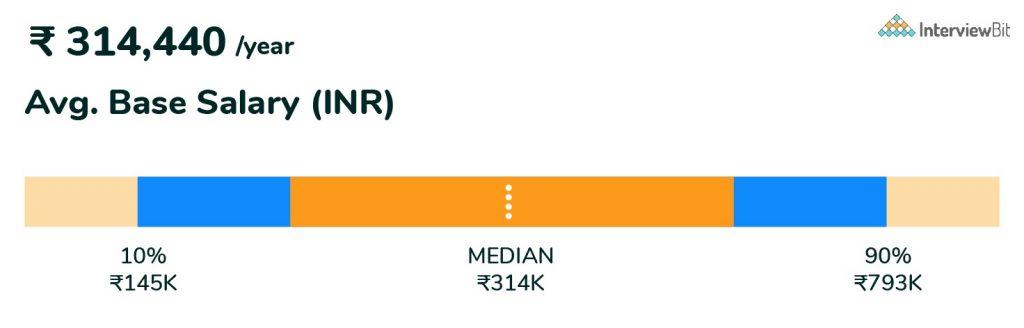 web developer salary in chennai
