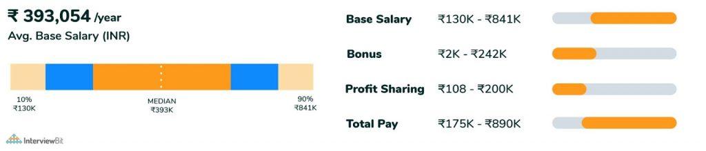 average salary of back end developer