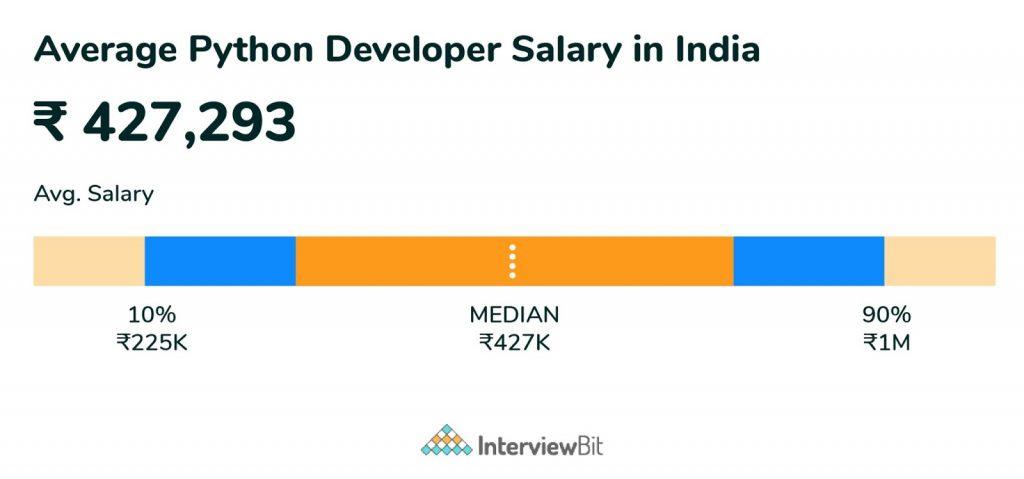 average python developer salary in India