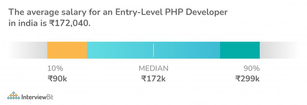 Entry Level PHP Developer Salary