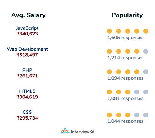 web developer salary based on skillset