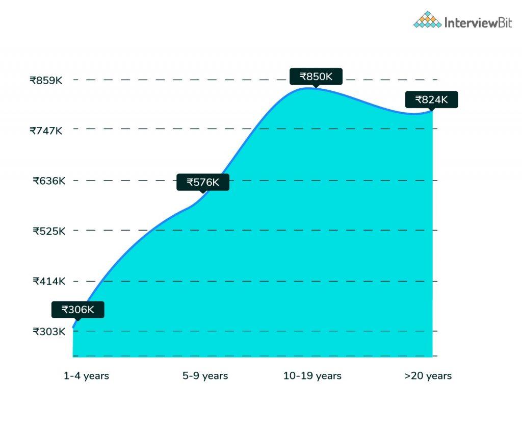 Graph of web developer salary for fresher