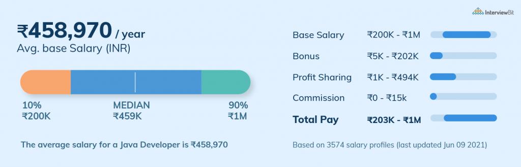 Average Salary of Java Developer in India