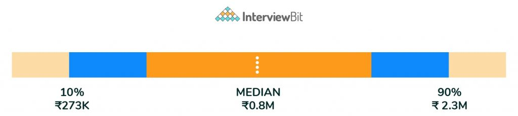 average salary for software engineer in india
