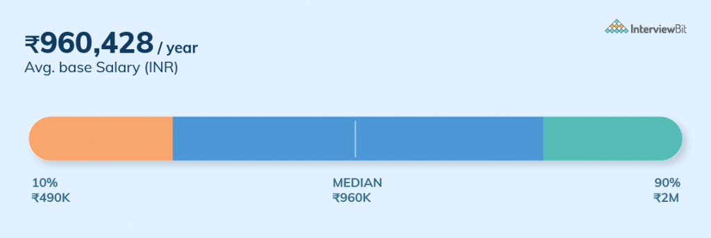 Mid Level Salary