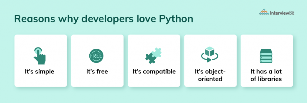 Why Python is Famous