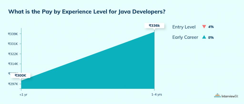 average salary of java developer in jaipur