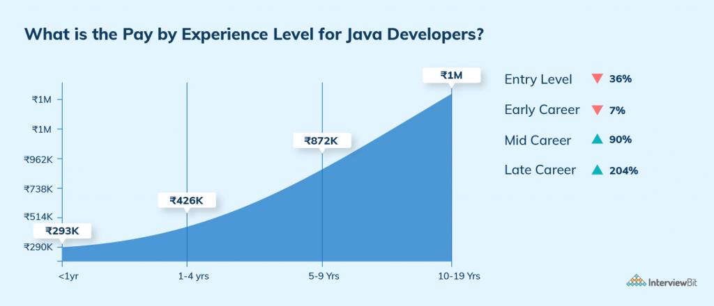 java developer salary by experience