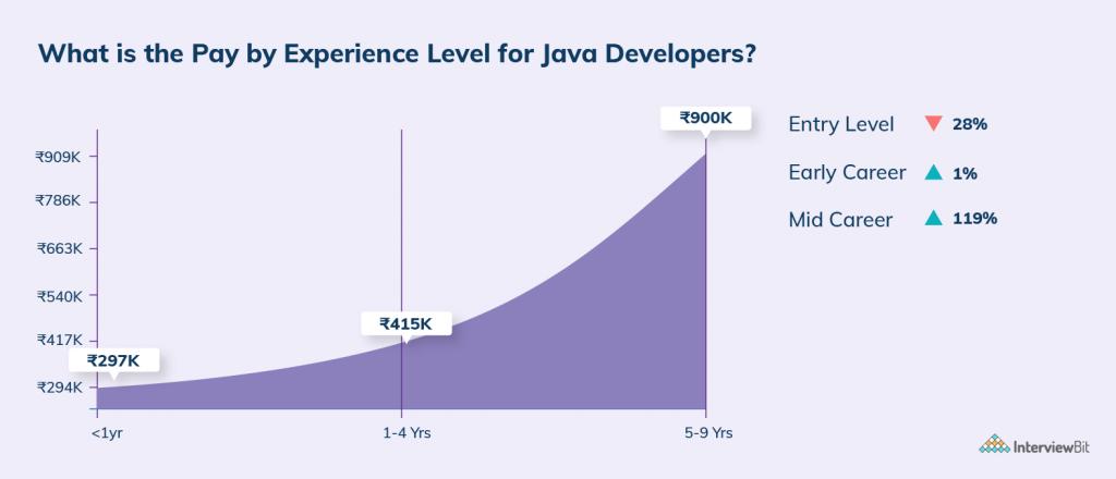 java developer salary in delhi