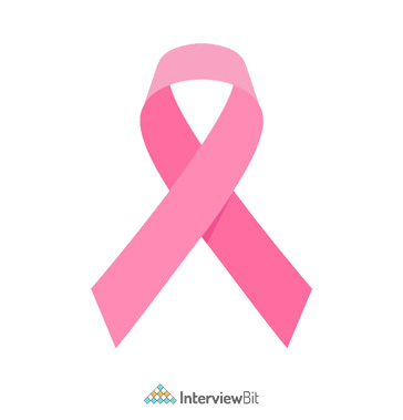 Breast Cancer Classification