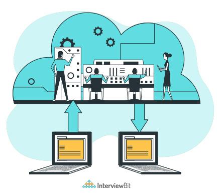 Cloud Engineer Job Roles and Responsibilities