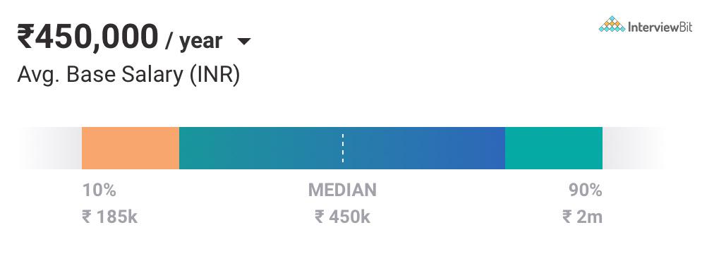 Data Engineer Salary in Ahmedabad