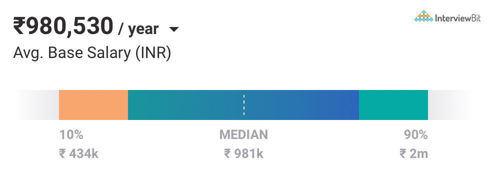 Data Engineer Salary in Hyderabad