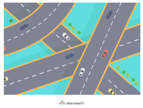 Detection of Road Lane Lines