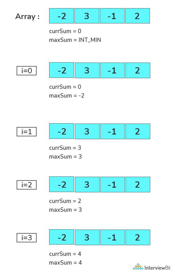 Dry Run Of Maximum Sub Array Sum