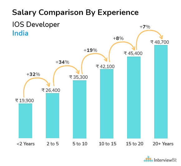 IOS developer salary by experience