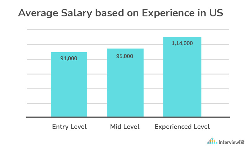 System Engineer Avg Salary By Experience (USA)