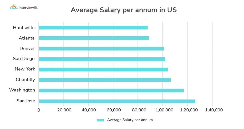 System Engineer Salary Based On Location (USA)