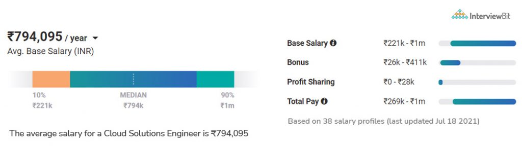 average salary of cloud engineer in india