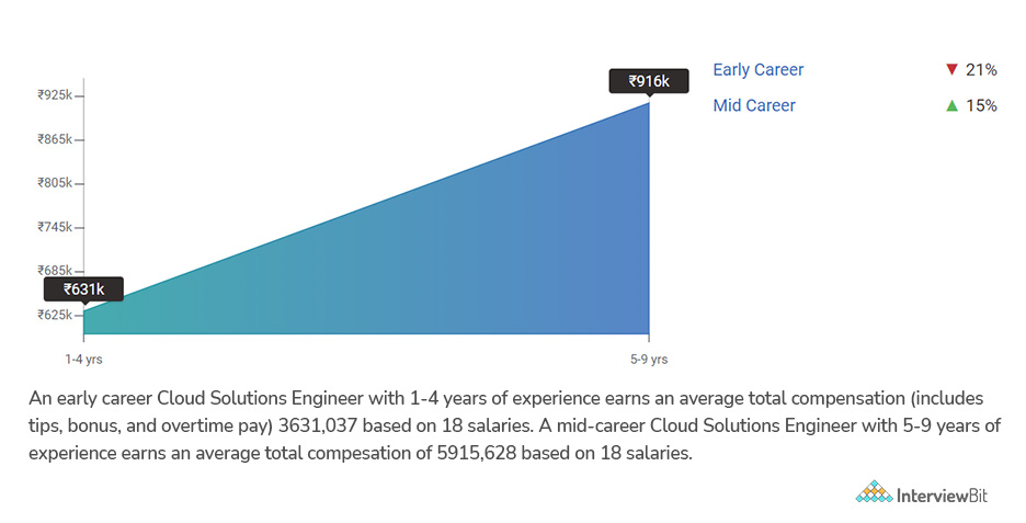 cloud engineer salary by experience