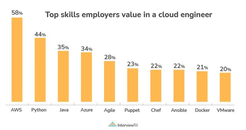 cloud engineer salary by skillset
